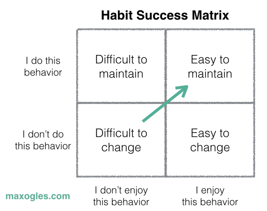 HabitsSuccessMatrix