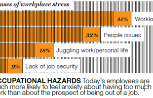 The New Trend? Reducing Stress in the Workplace— by Order of Management Insights