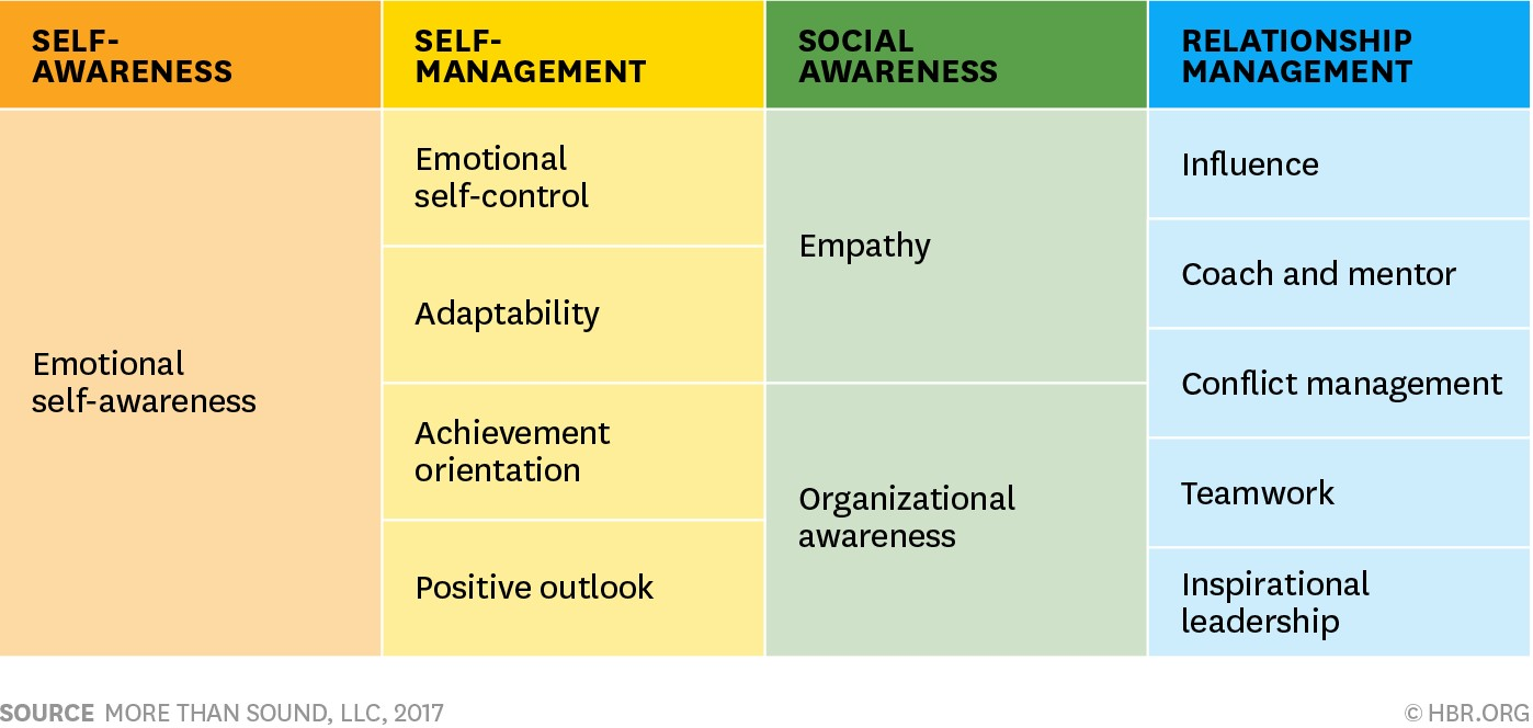emotional intelligence graph