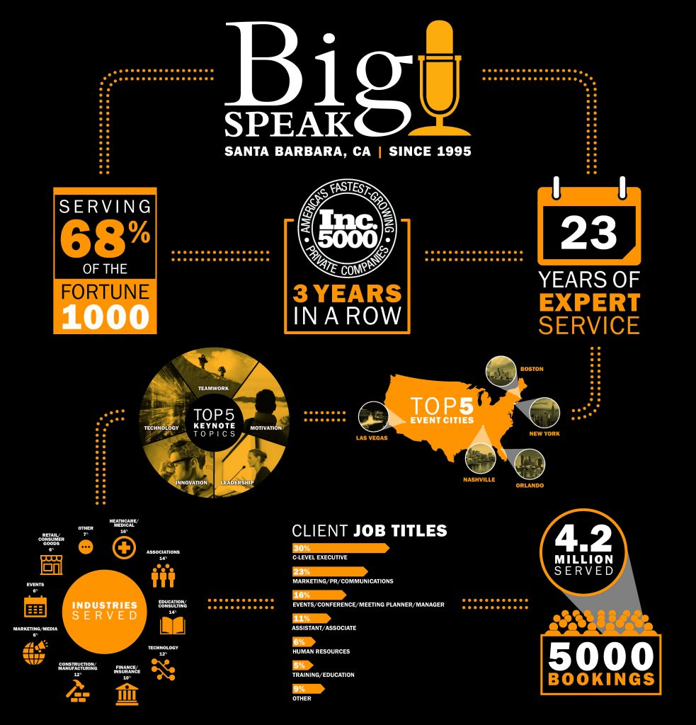 Get to Know BigSpeak!